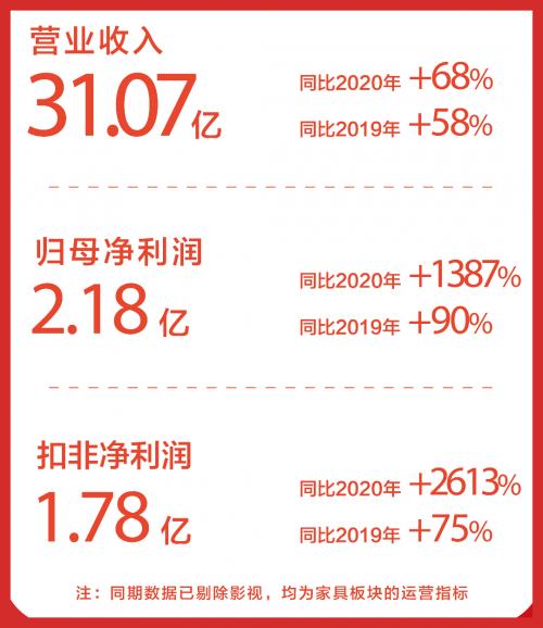 喜临门发布半年财报:自主品牌稳步增长,提质增效抢行业先机